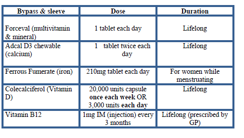 Diet surgery post bariatric Dietary Guidelines
